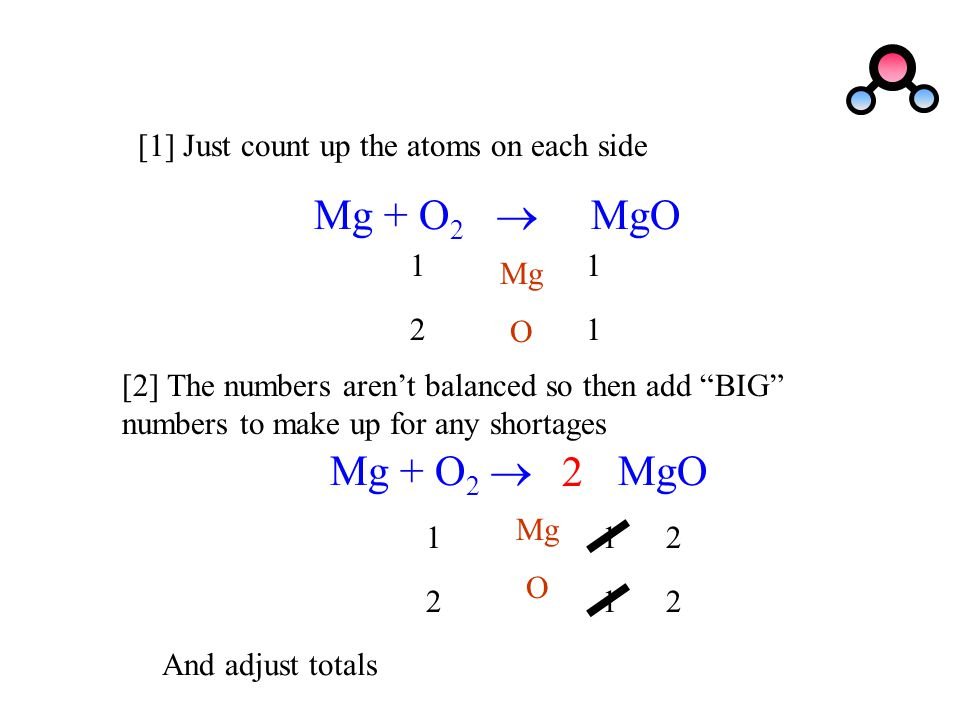 Mg + O2  MgO Mg + O2  MgO 2 [1] Just count up the atoms on each side